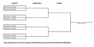 Lo schema riassuntivo dei playoff della prossima Prima divisione