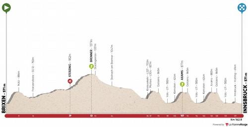 L'altimetria della prima tappa del Tour of The Alps 2020