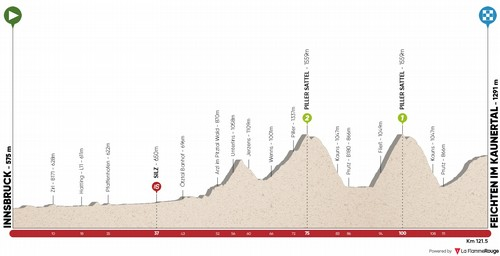 L'altimetria della seconda tappa del Tour of The Alps 2020