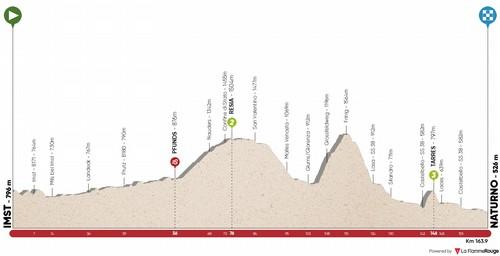 L'altimetria della terza tappa del Tour of The Alps 2020