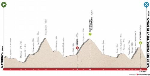 L'altimetria della quarta tappa del Tour of The Alps 2020