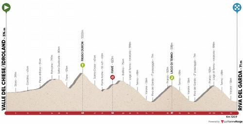 L'altimetria della quinta tappa del Tour of The Alps 2020