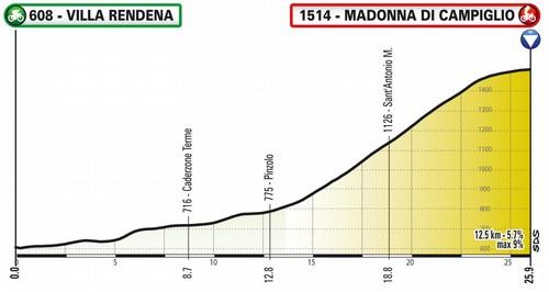 La tappa del Giro Virtual con arrivo a Campiglio